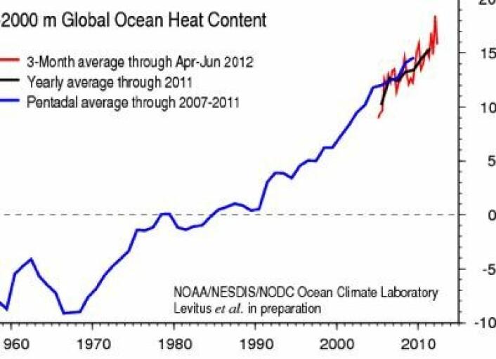 Endringer i varmemengden for havets øvre 2000 meter, målt in-situ. (Foto: (NOAA))