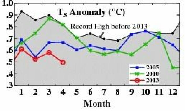 Global temperatur har vært på det jevne hittil i år. (Foto: (NASA GISS))