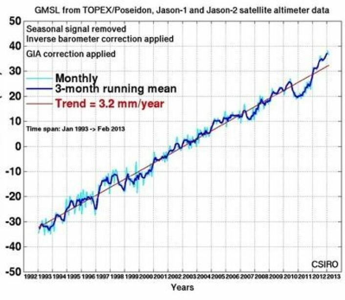 Globalt havnivå målt fra satellitt t.o.m. februar. Trendkurven dras fortsatt oppover, men det er lenge igjen til vi ser 4 mm pr år. (Foto: (CSIRO))