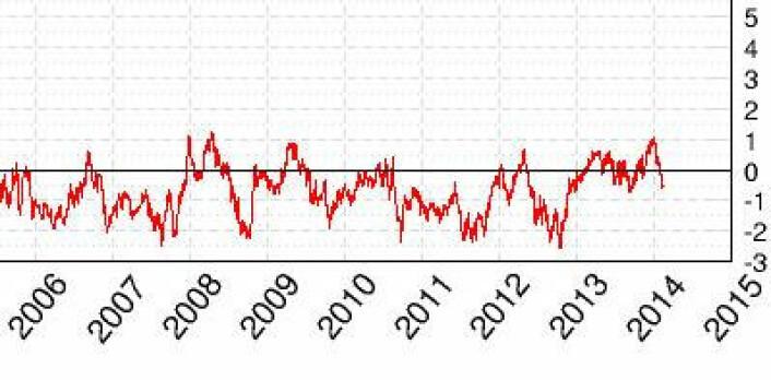 Midtveis i februar har kurven for globalt sjøisdekke (nord   syd) blitt negativ igjen. (Foto: (Cryosphere Today))