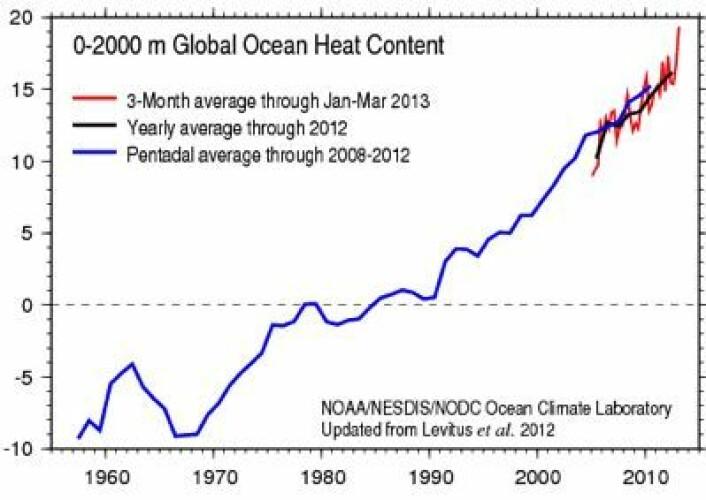 Det pågår en global oppvarming. Varmemengden i havet nådde nye høyder i første kvartal. (Enheten her er 10**22 Joules). (Foto: (NOAA/NESDIS/NODC))