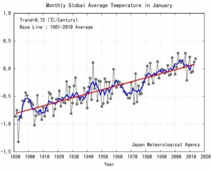 Global januar-temperatur siden 1890, slik JMA ser saken. Trenden over hele måleserien er 0,72 grader pr århundre. (Foto: (Japan Meteorological Agency))