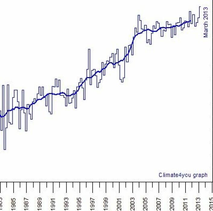 Varmemengden i havets øvre 700 meter øker fortsatt, om enn ikke så raskt som for 10 - 15 år siden. (Foto: (Data: NOAA. Grafikk: Climate4you))