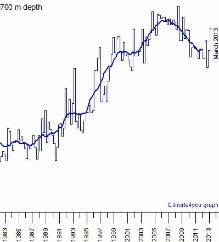 Varmemengden målt ned til 700 m dyp i Nord-Atanteren økte i første kvartal. Hvor går AMO-indeksen nå, tro? (Foto: (Data: NOAA. Grafikk: Climate4you))