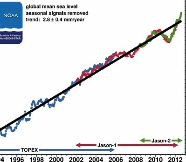 Globalt havnivå går høyt i disse dager, her i NOAAs versjon. (Denne kurven er ikke glacial isostatic adjusted - med GIA blir stigningstallet 3,1 mm/år). (Foto: (NOAA))
