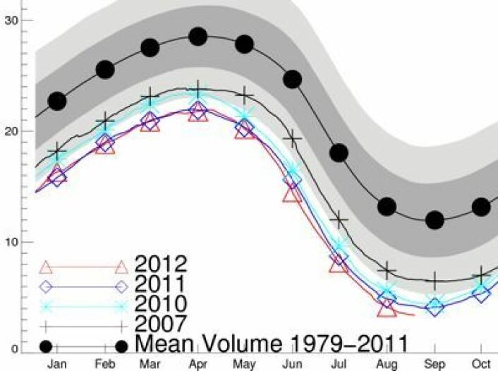 Nå er tallene fra hele august inne i PIOMAS-estimatet for sjøisens volum i Arktis. Ingen sensasjon at det ble ny rekord der. (Foto: (PIOMAS, Univ of Washington))