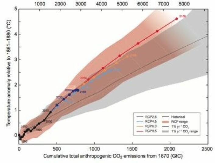 Den avsluttende figuren i IPCC AR5 Summary for Policymakers: Global temperaturøkning som funksjon av den totale CO2-mengden vi har sluppet ut. (Foto: (IPCC))