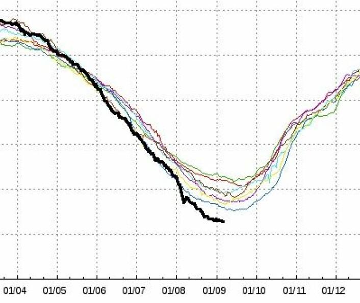 Vi nærmer oss bunnen for isutbredelsen i Arktis i år. Her er den dansk/norske kurven oppdatert pr fredag 7 sept. (Foto: (DMI, basert på EUMETSAT osisaf.met.no))