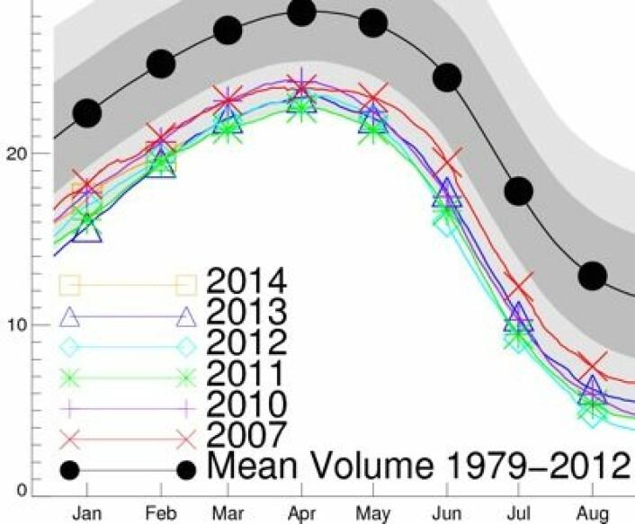 Sjøisens volum i Arktis, i.flg. PIOMAS-modellen. Det var mange år som kjempet om minimumsrekorden i februar. Hva vil skje videre i 2014? (Foto: (PIOMAS / Polar Science Lab, Univ of Washington))