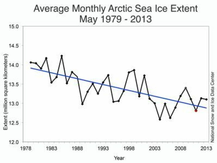 Sjøisen i Arktis for mai måned målt fra satellitt siden 1979. (Foto: (NSIDC))