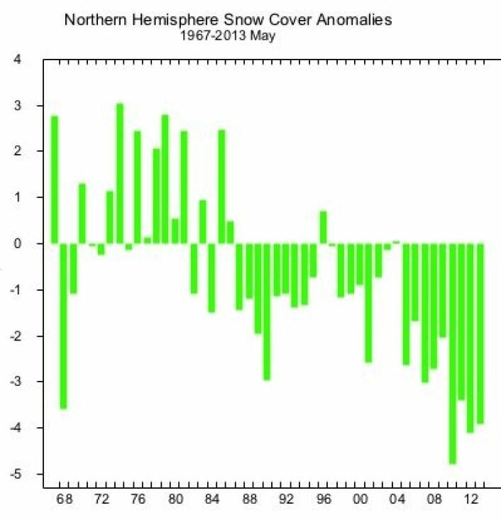 Det var lite snø på den nordlige halvkule også i mai 2013. (Avvik i million km2). (Foto: (Rutgers University))