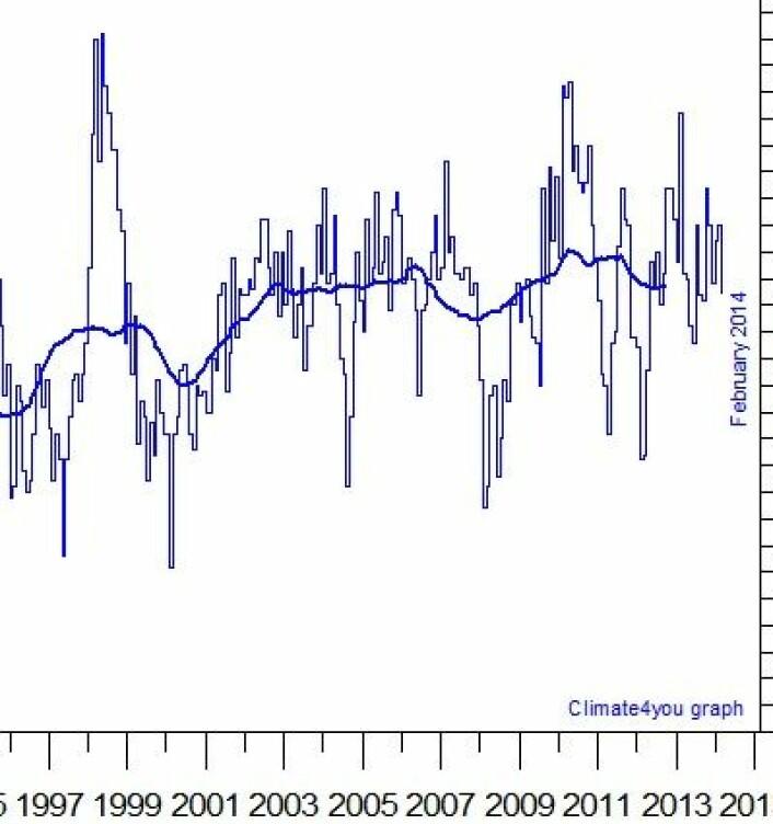 Temperatur (avvik fra normalen) i nedre troposfære, målt fra satellitt. (Foto: (Data: UAH. Grafikk: Climate4you))
