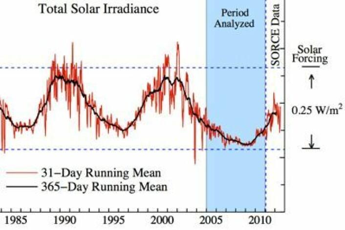 Endringene i solas totale utstråling presisjonsmåles nå fra satellitter. Nåværende solmaksimum når definitivt ikke opp til sine forgjengeres nivå. (Foto: (J. Hansen / NASA / Columbia Univ.))