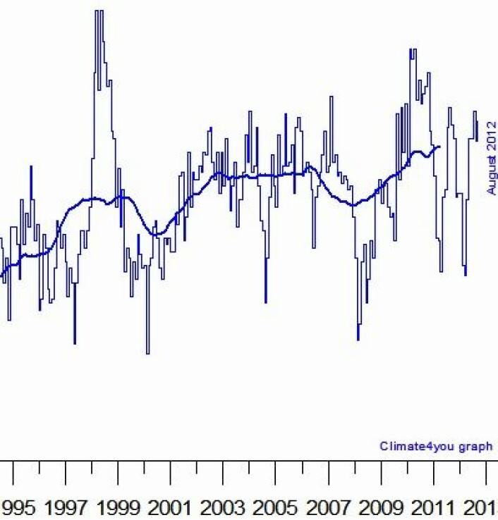 Ny rekord for glidende tre års middelverdi (tykk kurve) for global temperatur i nedre troposfære, målt fra satellitt. Den kommer forresten til å stige i neste måned også! (Foto: (Data: UAH. Grafikk: Climate4you))