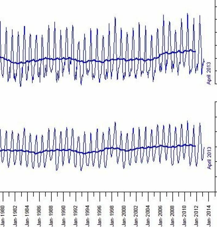 Globale tall for spesifikk luftfuktighet målt nær bakken (nederst) og i ca 4 km høyde (øverst). (Foto: (Data: NOAA, Grafikk: Climate4you))