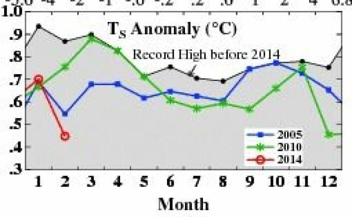 Ooops, hva skjedde? Global temperatur gikk ned for telling. Får vi se et skikkelig come-back i løpet av året? (Foto: (NASA GISS / Columbia Univ.))