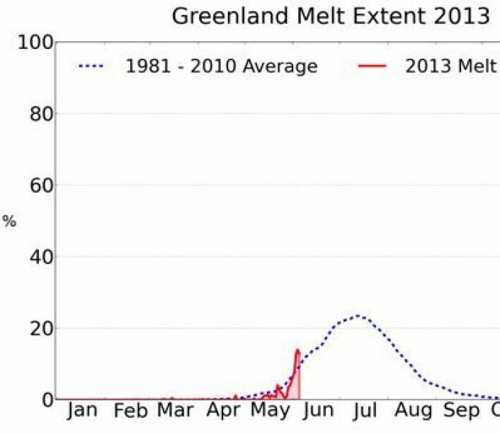 """Årets smelting (rødt) på Grønland sammenliknet med normalen (blått). Den angitte verdien er prosentandel av isens areal hvor smelting pågår, målt fra satellitt. Det forventes høye """"røde"""" verdier utover sommeren. (Foto: (NSIDC / T Mote, Univ Georgia))"""