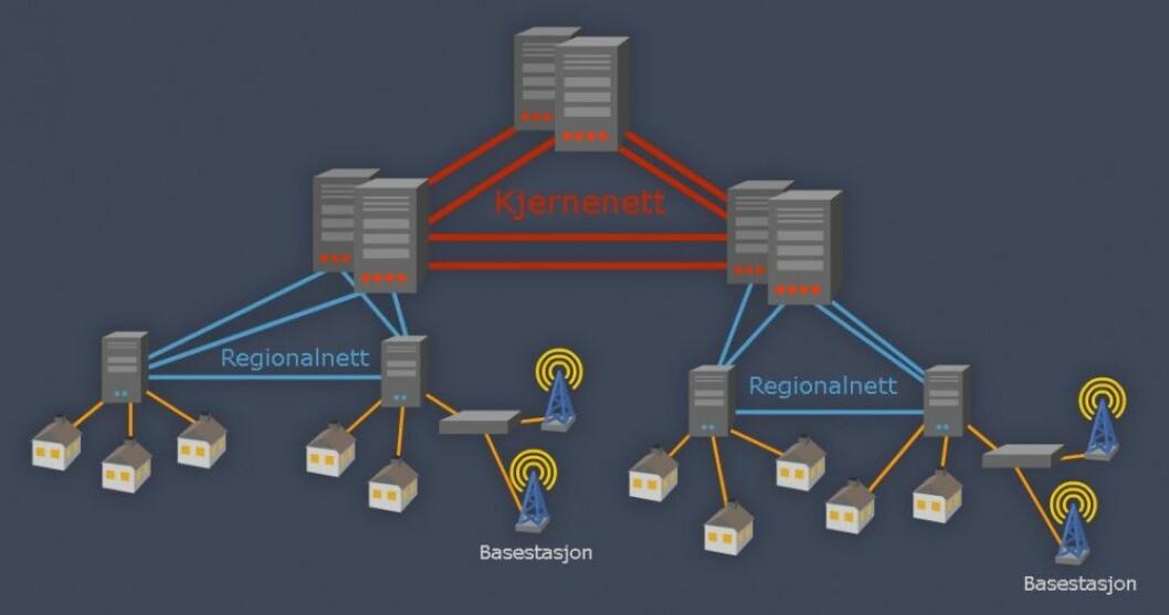 Oppbygningen av bredbåndsnettet. Kjernenettene og regionalnettene har ringstruktur, slik at én brutt forbindelse kan erstattes av en annen. (Figur: Arnfinn Christensen, forskning.no, basert på figur av Oslo Economics)