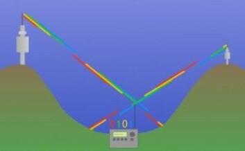 """I DAB-signalet fordeles datastrømmen på mange frekvenser – her representert som fargede pulser. Pulsene er så lange at avstandsforskjeller mellom senderne ikke skaper forsinkelser og forvirring i tolking av pulsene i mottakeren. (Figur: Hentet fra multimedia """"<a href=""""https://intern.forskning.no/arnfinn/dab5/dab.html"""">Slik virker DAB</a>"""" av Arnfinn Christensen, forskning.no)"""