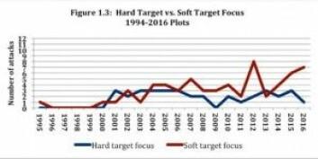 Her ser vi tydelig at myke mål (rød linje) uten beskyttelse rammes langt oftere av militante islamistiske terrorangrep nå enn før, mens interessen for harde mål (blå linje) som er beskyttes, går ned.<br>(Ill.: Perspectives on Terrorism)