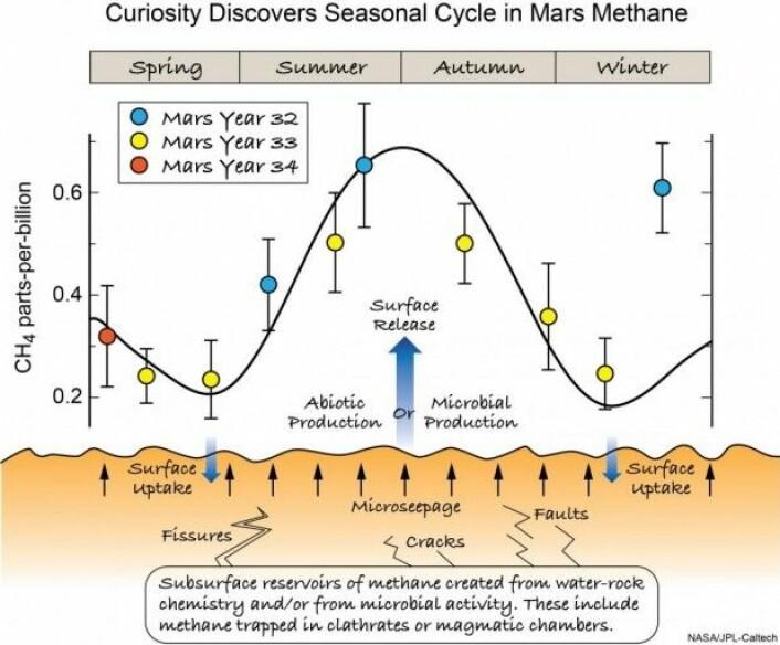 Målinger fra Curiosity tyder på at innholdet av metan i den tynne atmosfæren om Mars skifter med årstidene. (Illustrasjon: NASA/JPL-Caltech)