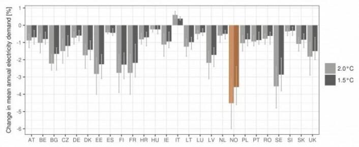 """Beregnet endring i elektrisitetsforbruk i europeiske land som et resultat av en global oppvarming på 1,5 og 2,0 grader sammenlignet med førindustriell tid. Verdiene er relative endringer i årlig gjennomsnittsbehov, sammenlignet med forbruket i årene 1971–2000. Norge er markert. (Tilpasset fra Jacob et al. 2018, <a href=""""https://agupubs.onlinelibrary.wiley.com/doi/abs/10.1002/2017EF000710"""">Earth's Future</a>)"""