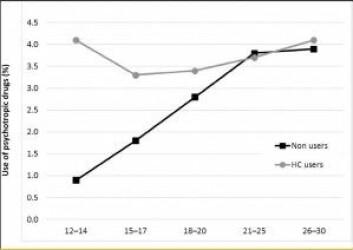 Den grå streken viser andelen som bruker psykofarmaka blant jenter og kvinner som bruker hormonprevensjon. Den svarte viser de som ikke bruker slik prevensjon. Vi ser at forskjellen er størst blant jenter i 12-14-årsalderen.<br>(Illustrasjon: Plos One)
