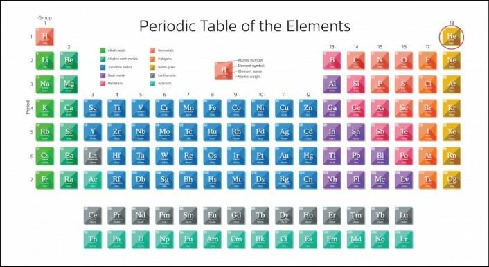 Edelgassene ligger helt til høyre i det periodiske system. Helt øverst har vi satt en ring rundt helium. (Illustrasjon: Colourbox)