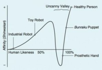Roboter og dukker som ligner oss, kan virke skremmende. Ifølge robotforskeren Masahiro Mori skjer det særlig når dukken bare har noen få detaljer som ikke er like oss selv. (Graf: Masahiro Mori)