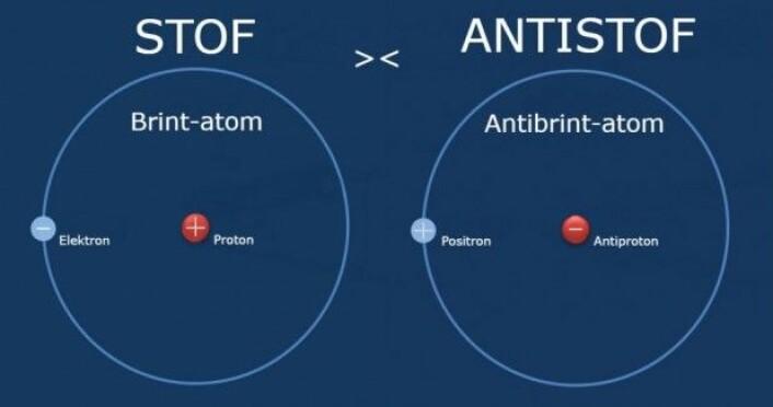 Materie og antimaterie ligner hverandre. Eneste forskjell på et hydrogenatom og et antihydrogenatom er ladningene av de partiklene atomet er bygget opp av. (Grafikk: nuclear-power.net)