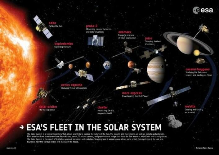 ESA har eller har hatt romsonder i hele solsystemet. (Illustrasjon: ESA/ATG medialab)