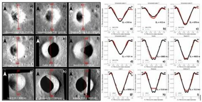 De røde linjene illustrerer tverrsnitt over noen kratere på månens overflate (bildet til venstre). Til høyre vises høydeverdier hentet fra disse tverrsnittene (rødt) sammenlignet med tilsvarende numeriske simuleringer (i svart). (Illustrasjon: Nils Charles Prieur)