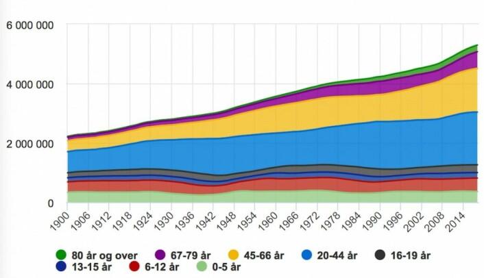 Slik har folketallet i Norge økt fra år 1900 til i dag. Legg merke til at antallet barn nesten ikke har økt. Det er voksne og eldre som står for stort sett hele befolkningsøkningen de siste drøyt hundre årene. Her ser du også tydelig dippen i barn og unge i årene før og under 2. verdenskrig, som er årsaken til at så får personer nå dør. (Data og grafikk fra SSB)
