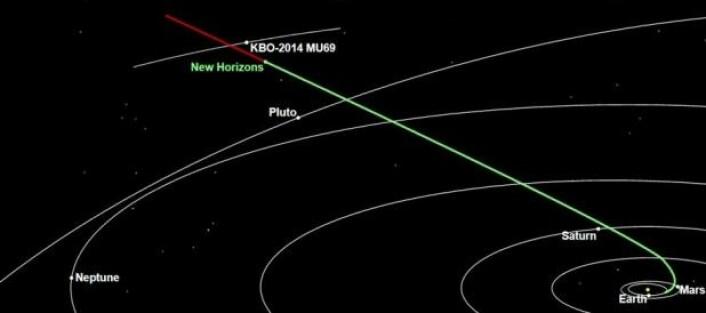 Den grønne streken på bildet viser hvor langt New Horizons var kommet 12. februar 2018. Den røde streken viser hvor langt den har igjen før den passerer Kuiperbelte-objektet 2014 MU69. (Foto: NASA/Johns Hopkins University Applied Physics Laboratory/Southwest Research Institute)