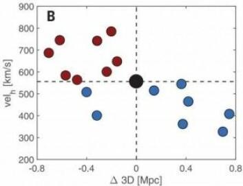 Centaurus A er i midten av denne grafen, mens de blå og røde prikkene markerer dverggalakser som beveger seg henholdsvis den ene eller den andre veien rundt om den store galaksen. Grafen viser at 14 av 16 dverggalakser beveger seg rundt i samme retning. (Illustrasjon: O. Müller/Science)