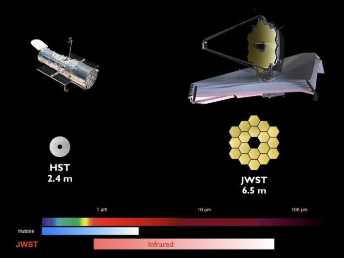 Sammenligning av egenskapene til Hubble-teleskopet og James Webb-teleskopet. (Illustrasjon: NASA)