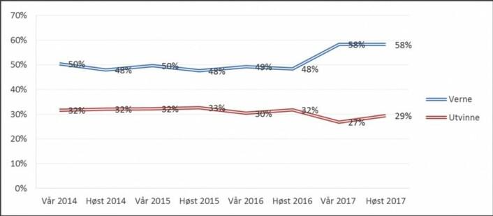 Medborgerpanelet er siden 2014 blitt spurt om Norge bør tillate olje- og gassutvinning i områdene ved Lofoten og Vesterålen. Fra 2017 har prosentandelen som ønsker vern økt. (Tall og figur: Medborgerpanelet/UiB)