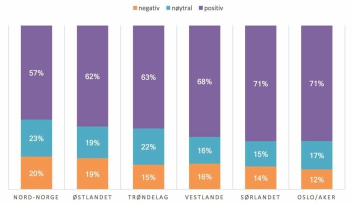 Nordmenn er nå klart positive til elbiler. Det gjelder i alle regionene. (Tall og grafikk: Medborgerpanelet/UiB)