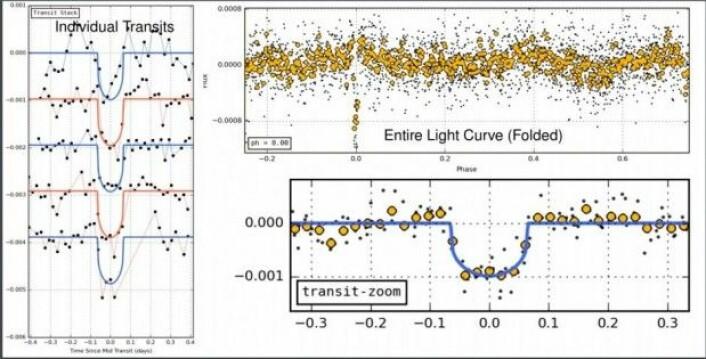 I Exoplanet Explorer-prosjektet får brukerne vist disse tre plottene for hver planetkandidat (i dette tilfellet planeten K2-138 e). Til venstre illustreres alle planetens individuelle lysstyrkefall. Øverst til høyre ses en såkalt fasefolding for planetens omløpstid av hele lyskurven. Nederst til høyre er det zoomet inn på fasediagrammet der alle de individuelle lysfallene (fra plottet til venstre) legges over hverandre.