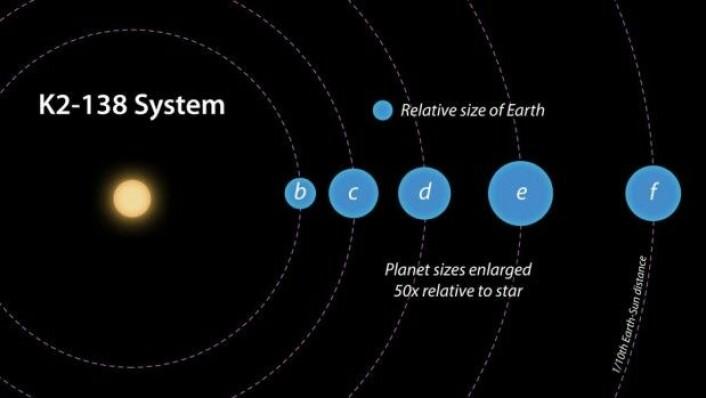 De fem bekreftede planeter omkring stjernen K2-138 er alle i en størrelsesorden som ligger mellom jorden og Neptun. Planeten b kan være en steinplanet, mens planet c, d, e og f antagelig inneholder store mengder is og gass. Alle de fem planeter bruker mindre enn 13 dager på å reise rundt om stjernen sin. (Illustrasjon: NASA/JPL-Caltech/R. Hurt)