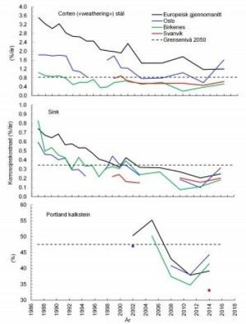 Korrosjonskostnader beregnet for gjennomsnittet av målestasjonene i ICP-materialer programmet og for de deltakende norske stasjonene. % eller %/år over levetiden, for en oppussing. (Illustrasjon: NILU)