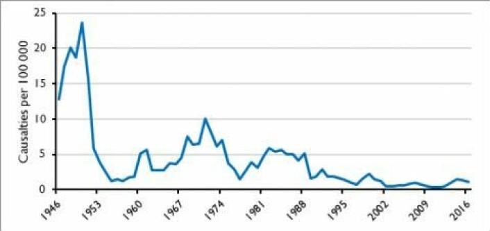 Figuren viser utviklingen i antallet drepte i kriger etter 1946. Det absolutte antallet drepte har økt, men på grunn av befolkningsøkning har antallet drepte per 1 million mennesker gått ned. Kurven viser noen klare topper: Den kinesiske borgerkrigen og Koreakrigen tidlig på 1950-tallet, Vietnamkrigen på 1960-tallet, krigen mellom Iran og Irak på 1980-tallet og Eritrea-krigen på 1990-tallet. Den siste toppen fram mot 2016 skyldes den internasjonaliserte krigen i Syria. (Illustrasjon: PRIO)