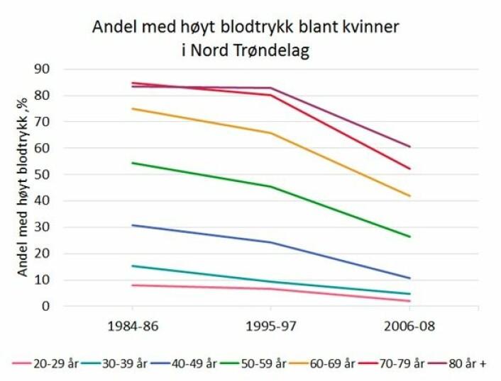 Andel kvinner med høyt blodtrykk i Nord Trøndelag, i prosent. «Knekken» du ser er like tydelig i tallene for menn. Også her er personer som får blodtrykksmedisiner og har fått blodtrykk under grensen, blitt utelatt. (Tall: HUNT og NTNU, Grafikk: Folkehelseinstituttet)