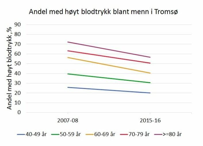 Slik har blodtrykket hos menn i Tromsø sunket kraftig på under ti år. Høyt blodtrykk er definert som overtrykk på 140 mmHg eller høyere og/eller undertrykk på 90 mmHg eller høyere. Personer som bruker blodtrykksmedisiner og slik har fått blodtrykket under grensen, er ikke med. (Tall: Tromsøundersøkelsen, Grafikk: Folkehelseinstituttet)
