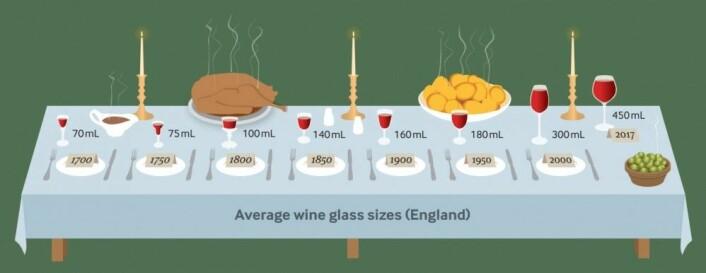 Forskerne har målt volumet på 411 vinglass fra ulike tidspunkter mellom 1700 til i dag. Her ser du resultatet. (Illustrasjon: BMJ Publishing group Ltd.)