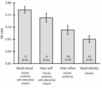 Kolonnen til høyre viser at deltakerne husket mest da de leste ordene høyt for seg selv. Da husket de noe mer enn når de hørte seg selv eller andre lese. De husket minst når de leste inni seg. Merk at grafene er noe misvisende fordi alle kolonnene begynner på 0,55 treff.<br>(Graf: Memory)