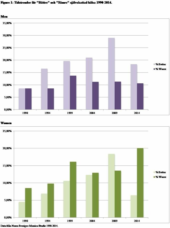 De mørkegrønne søylene viser at 8,5 prosent av kvinnene mente at helsen deres var dårligere enn andres i 1990. Hele 20 prosent syntes det i 2014. (Illustrasjon: Umeå universitet/Plos One)