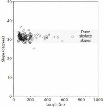 Nesten alle stripene stopper der hvor sand naturlig ville stoppe med å trille nedover en skråning. Det viser forskernes nye analyse av satellittdata. (Illustrasjon: Dundas et al./Nature Geoscience)