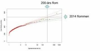 Den svarte linjen viser flomestimater for Vosso basert på observerte vannføringsdata fra 1892-2013, mens den røde heltrukne linjen viser flomestimater hvor også historisk informasjon tilbake til 1604 er inkludert i analysene. De stipla linjene viser et 90% usikkerhetsintervall. De grønne punktene viser historiske flommer.