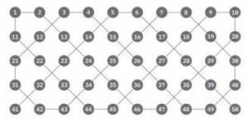 50 kvantebits i IBMs nye kvanteprosessor er forbundet på kryss og tvers. De må kunne påvirke hverandre når beregningene er i gang. (Illustrasjon: IBM)
